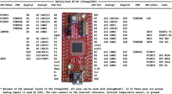 ATmega32U4 USB Development Board, Arduino compatible